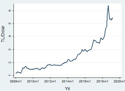 Dolar/TL kuru 2013 yılından itibaren hızlı bir artış sergilemektedir.