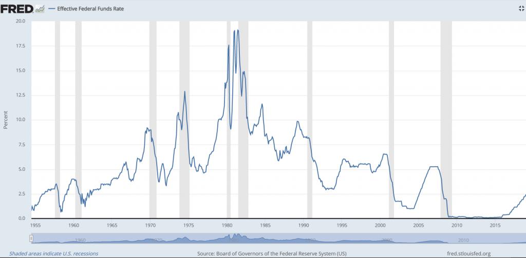 ABD Merkez Bankası FED'in politika faizi oranı 1980'li yıllarındaki zirveden sonra sürekli bir düşüş eğilimi sergilemiştir.