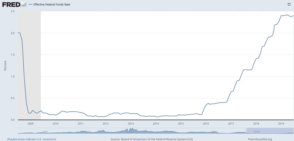ABD Merkez Bankası FED, politika faizini ekonomik krize tepki olarak 2008 yılında ciddi ölçüde düşürmüştür. Faiz politikasında normale dönüş ise 2015 yılından itibaren başlamıştır.