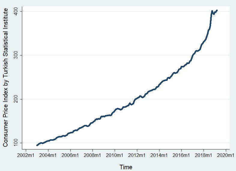 Türkiye İstatistik Kurumu'nun yayımladığı Tüketici Fiyatları Endeksi üssel bir artış eğilimi sergilemektedir. 2003'den günümüze kadar gerçekleşen toplam enflasyon % 400'ü bulmaktadır.
