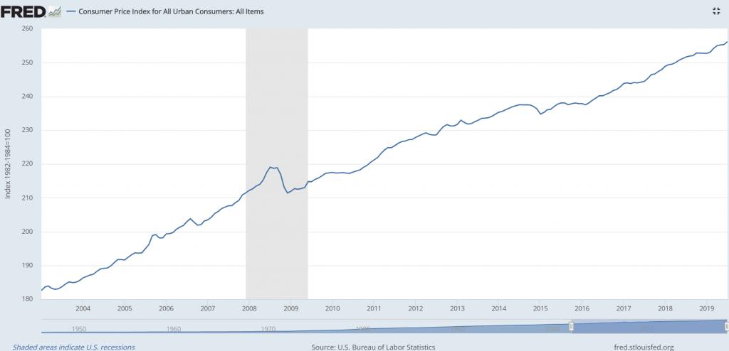ABD Tüketici Fiyatları Endeksi doğrusal bir artış sergilemektedir. 2003 yılından günümüze gerçekleşen toplam enflasyon yaklaşık % 40'ı bulmaktadır.