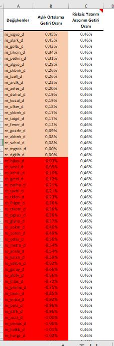 Risksiz yatırım aracının getiri oranına kıyasla Bist 100 hisseleri getiri oranları