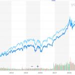 Dow jones vs SP 500