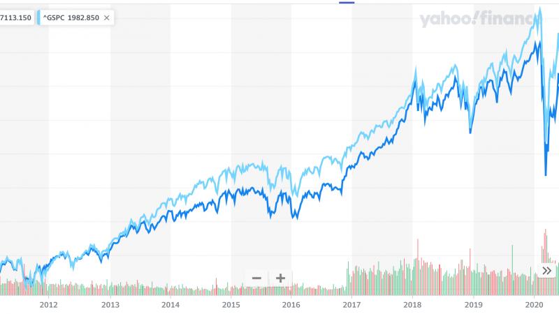 Piyasalar ve Finansal Özgürlük Yolculuğum