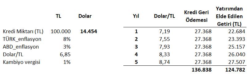 Duyarlılık analizi - enflasyon farkı düşerse