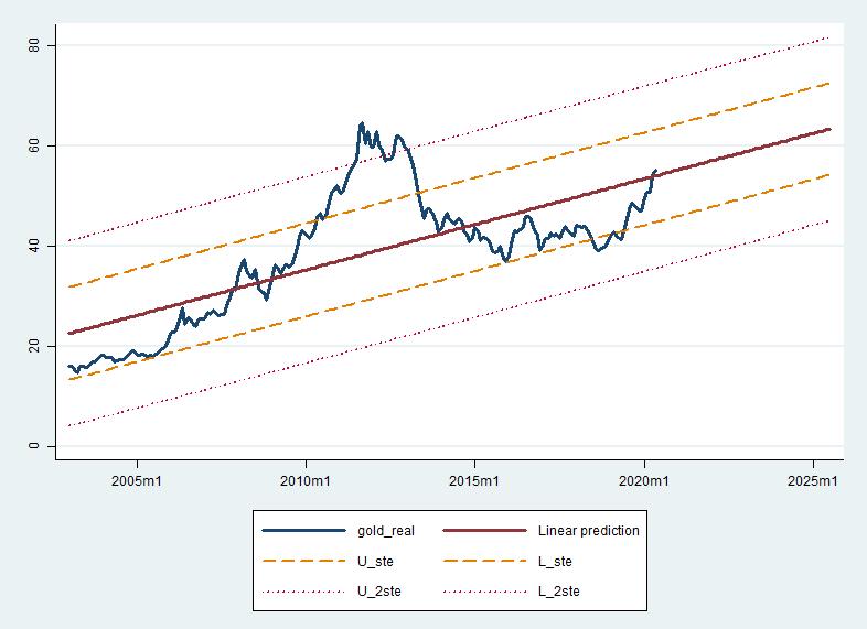 Altın fiyatlarının regresyon doğrusu - 2020 Mayıs ayı fiyatlarıyla ($)