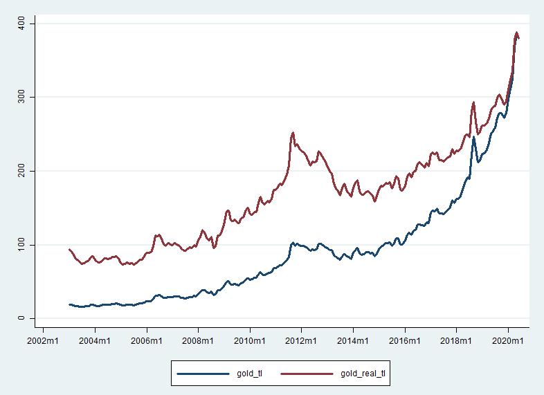Türk lirası cinsinden gram altın fiyatı - 2020 Haziran ayı fiyatlarıyla (TL)