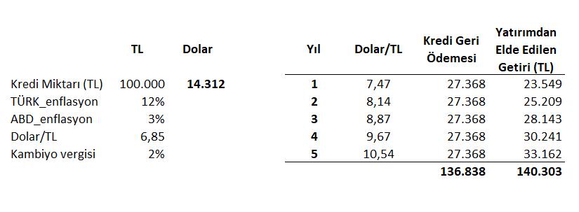 Duyarlılık analizi - kambiyo vergisi artarsa