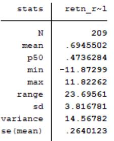 Reel dolar bazında getiri oranı verilerinin özet istatistikleri