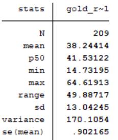 Dolar bazında gram altın fiyatına ilişkin istatistikler