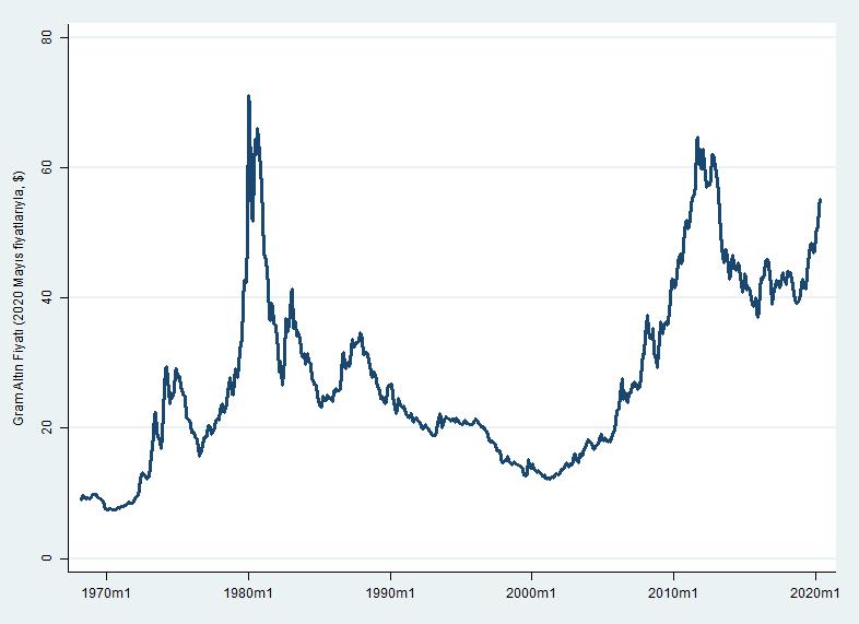 Dolar bazında gram altın fiyatı - 2020 mayıs fiyatlarıyla ($)