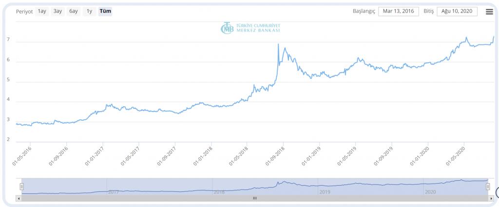 Dolar/TL Satış Kuru