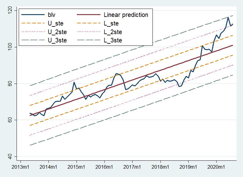 BLV'nin regresyon analizi - ABD Doları
