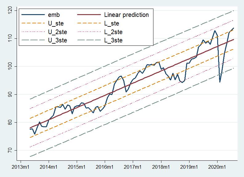 EMB'nin regresyon analizi - ABD Doları