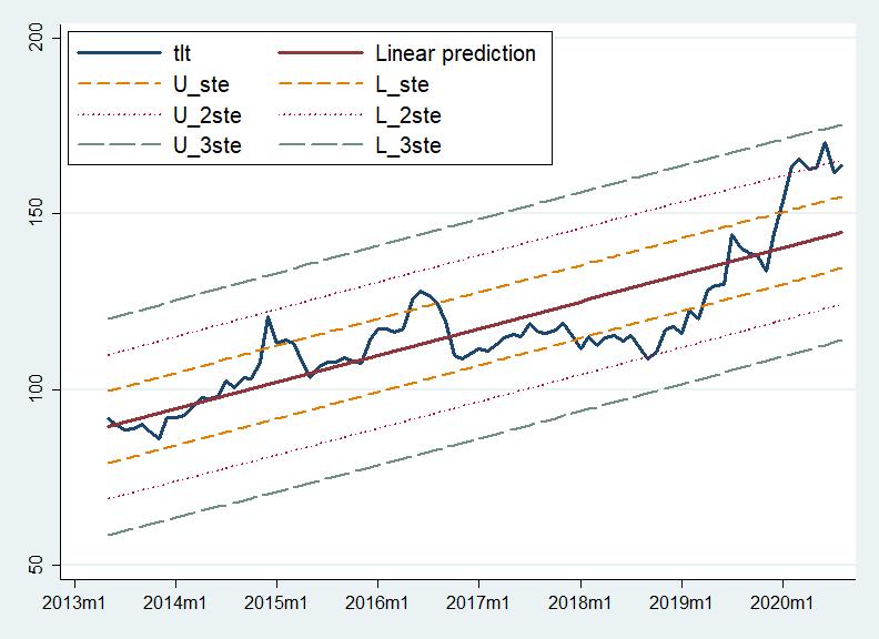 TLT'nin regresyon analizi - ABD Doları