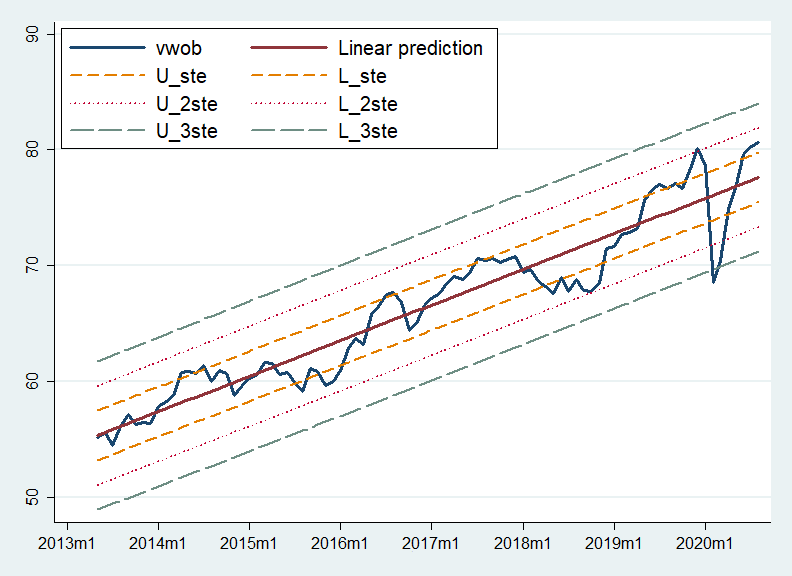 VWOB'nin regresyon analizi - ABD Doları