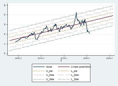 Regresyon Analizi - Tüpraş
