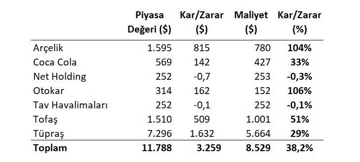 Borsa İstanbul performansı - 2020
