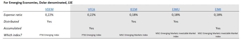 Gelişen piyasalar ETF'si için gölge ETF alternatifleri