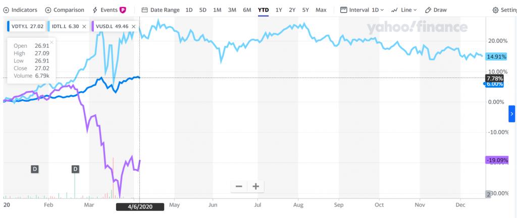 S&P 500 ile uzun vadeli ABD hazine tahvilleri