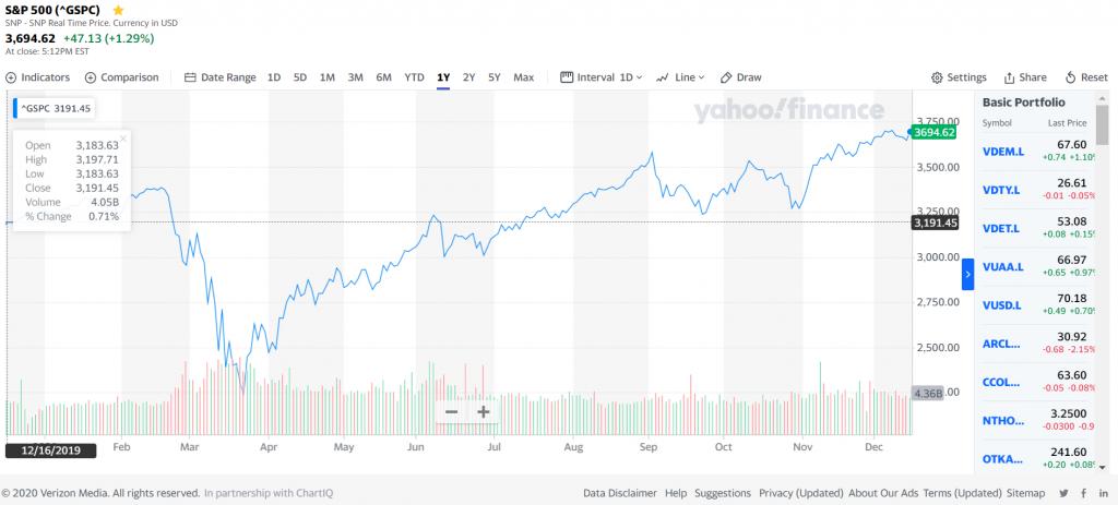 S&P 500 endeksi - 2020