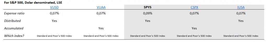 S&P 500 ETF için gölge ETF  alternatifleri