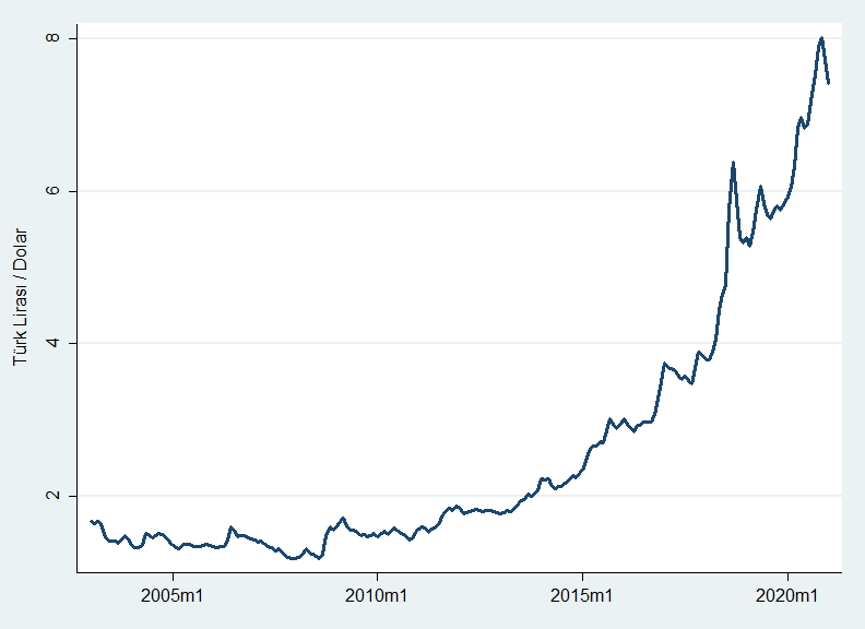 Aylık bazda Dolar/TL (2003 - 2021m1)