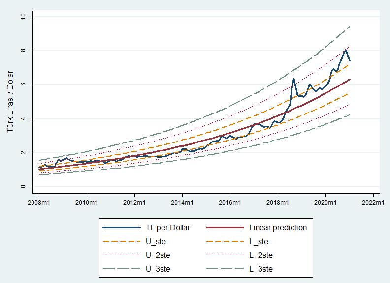 Dolar/TL doğrusal regresyon grafiği (kısıtlanmış veri seti)