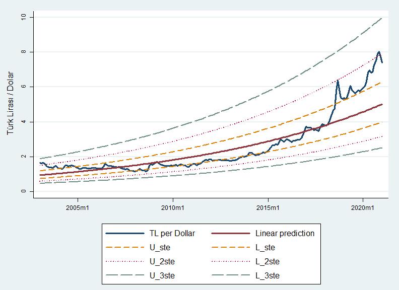 Dolar/TL doğrusal regresyon grafiği