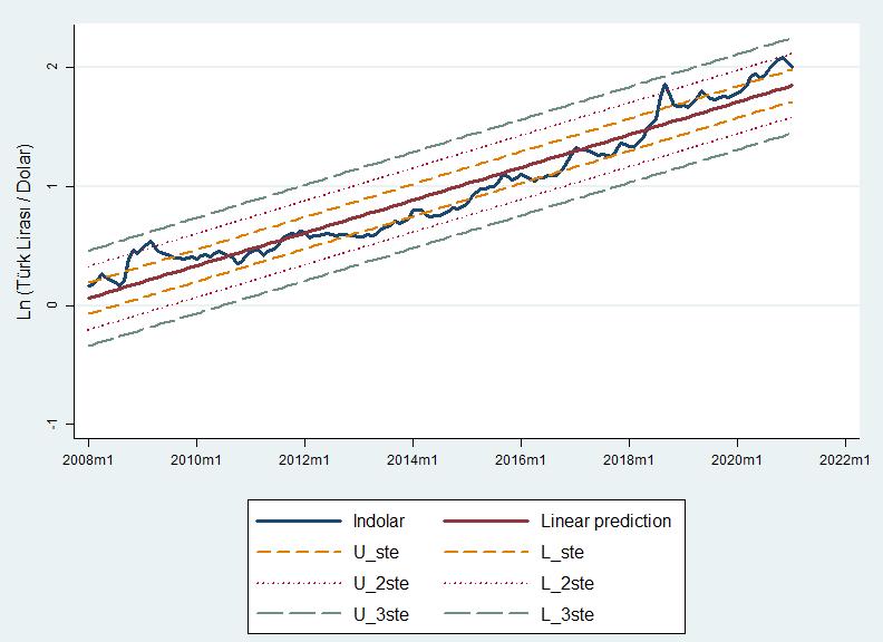 Ln(Dolar/TL) doğrusal regresyon grafiği (kısıtlanmış veri seti)
