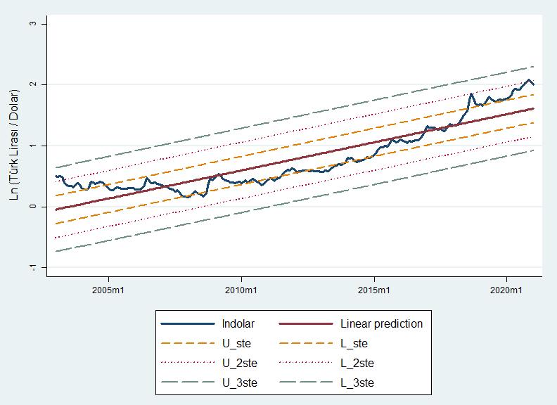 Ln(Dolar/TL) doğrusal regresyon grafiği