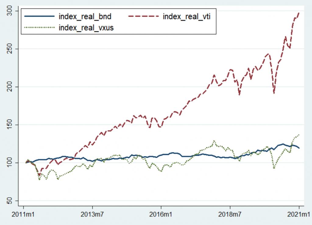 Performans karşılaştırması - sabit fiyatlarla