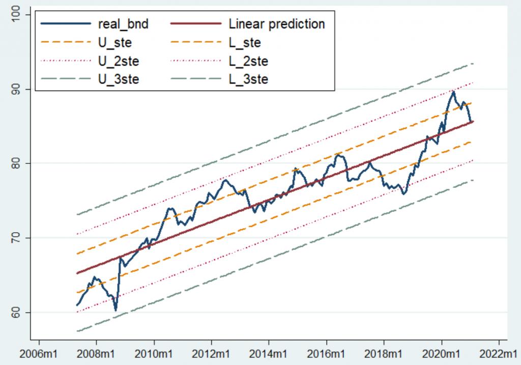 Regresyon analizi - BND