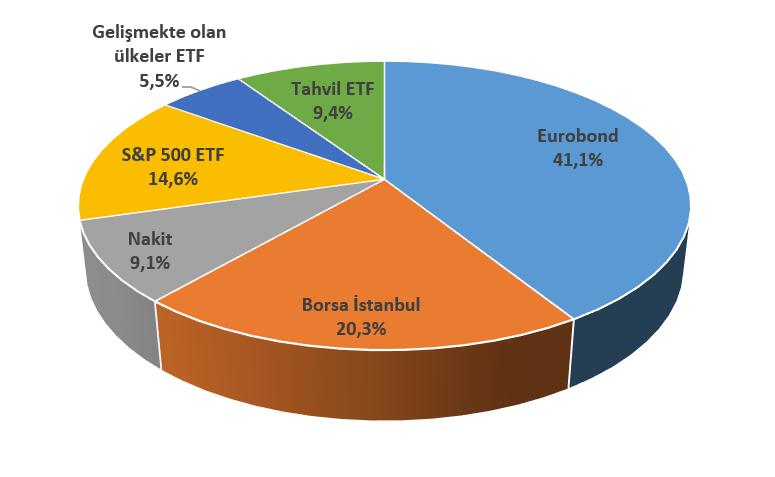 2021- 25 Mart itibarıyla portföyün varlık dağılımı