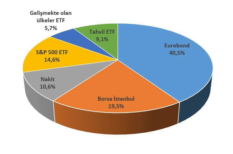 2021-I. çeyrek sonu itibarıyla portföyün varlık dağılımı