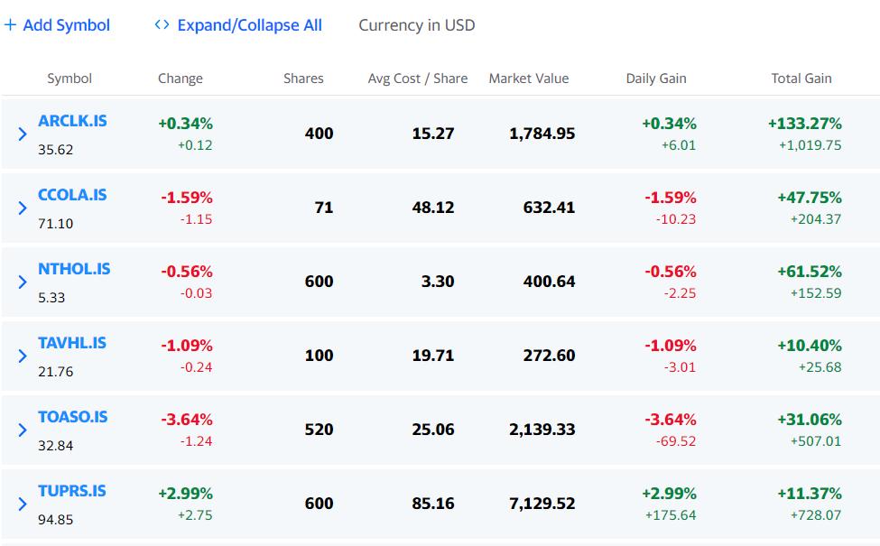 Borsa İstanbul portföyüm - ABD doları, 25/03/2021