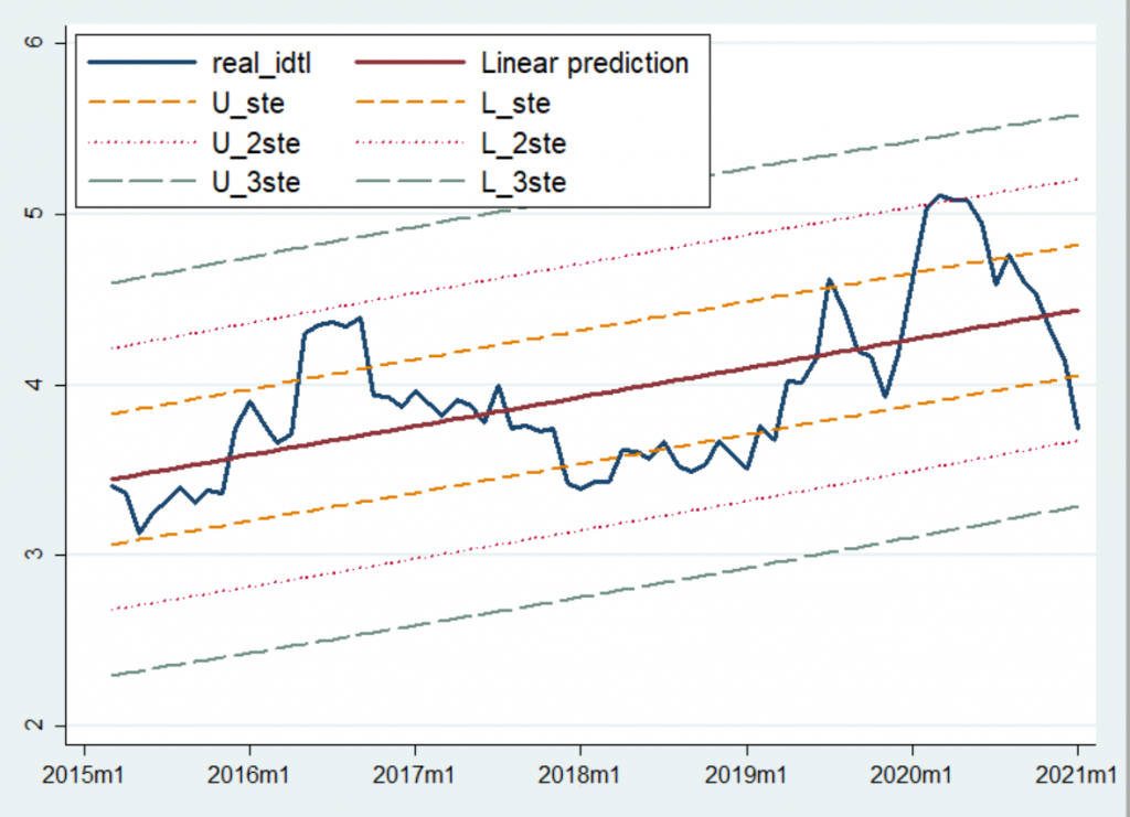 Regresyon analizi - IDTL