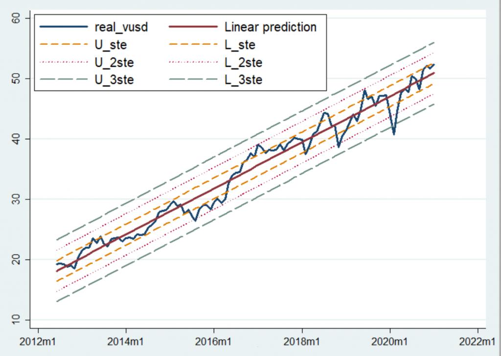 Regresyon analizi - VUSD