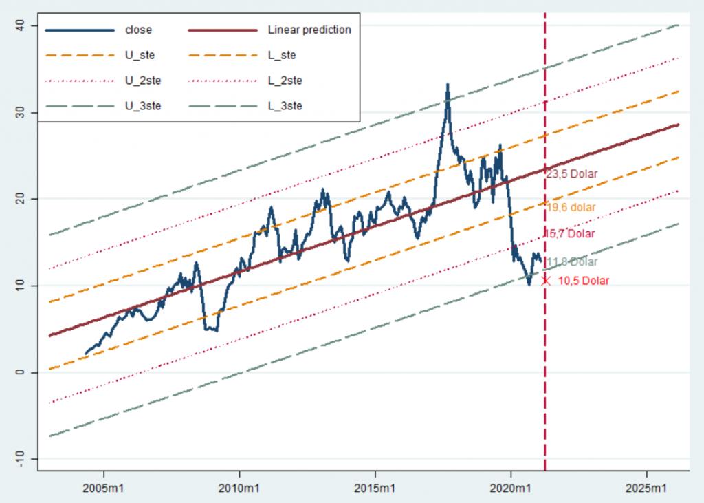 Tüpraş'ın regresyon analizi - 14/04/2021