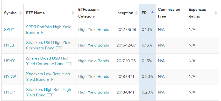 Yüksek getirili tahviller - masraf oranları en düşük 5 ETF
