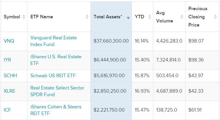 En büyük 5 ETF - piyasa büyüklüklerine göre