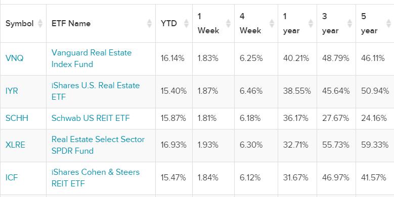 En büyük 5 ETF - getiri oranları