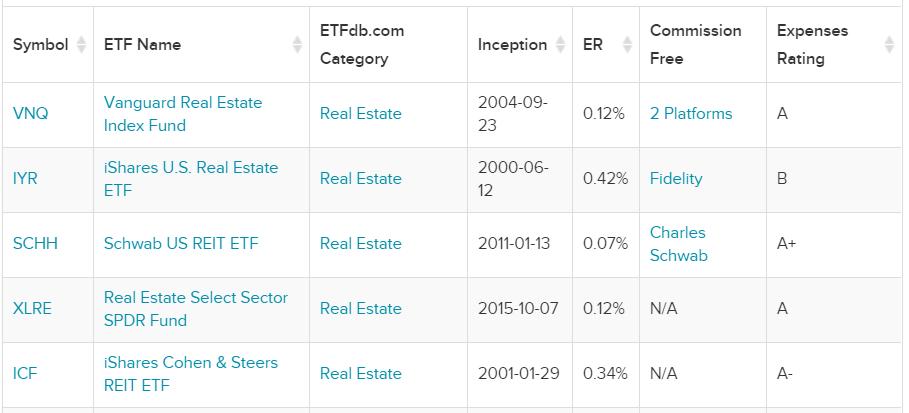 En büyük 5 ETF - masraf oranları