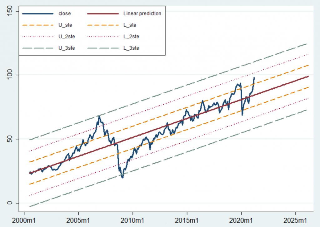 Regresyon analizi - IYR