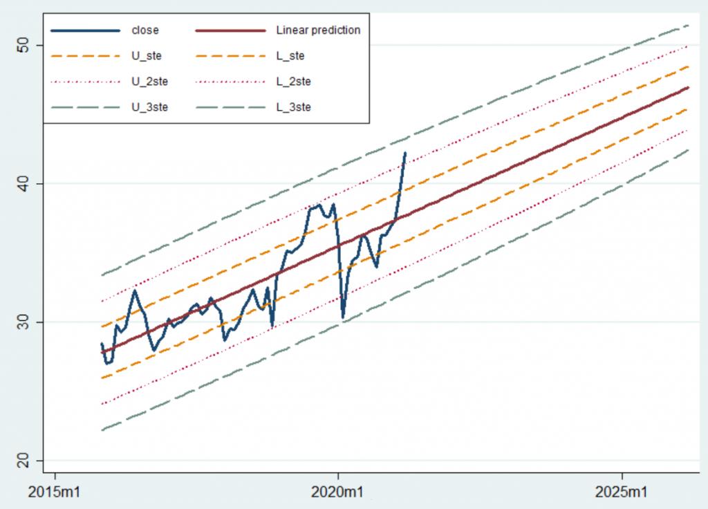 Regresyon analizi - XLRE