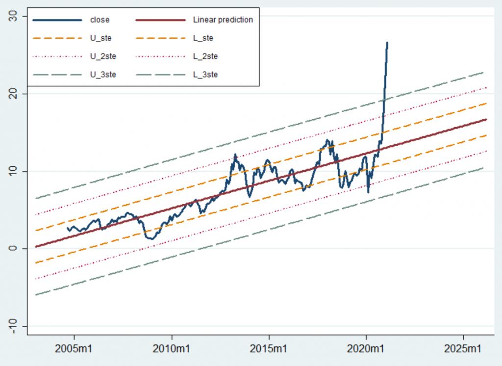 Regresyon analizi - Froto