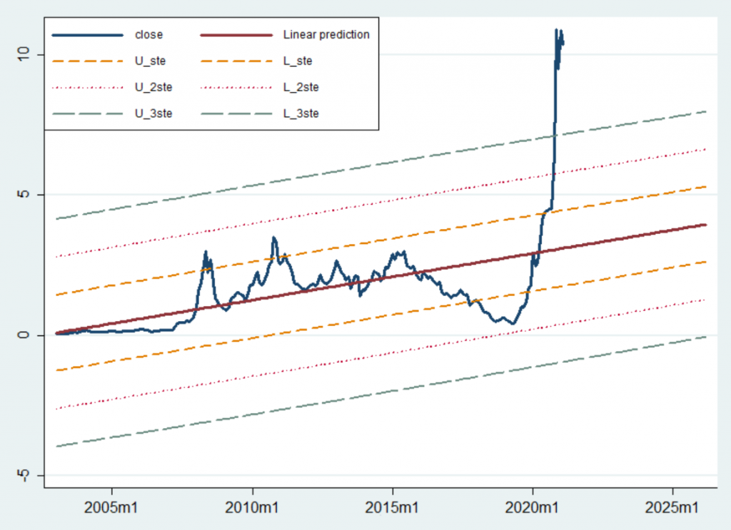 Regresyon analizi - Gubrf