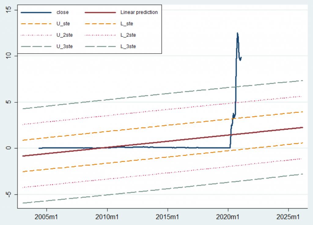 Regresyon analizi - Kartn