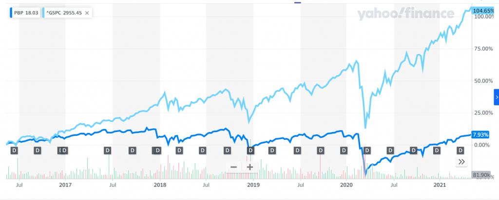 S&P500 ve PBP'nin göreli performansları - son 5 yıllık