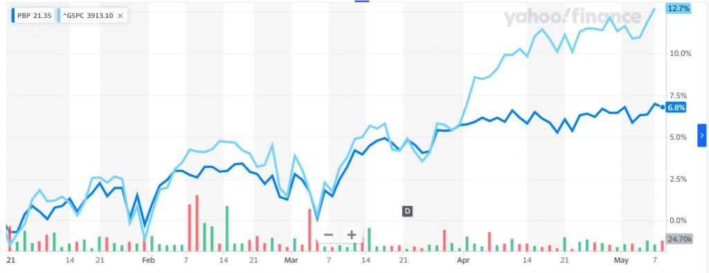 S&P500 ve PBP'nin göreli performansları - yılbaşından itibaren